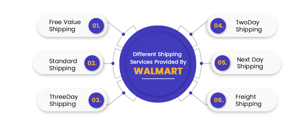 Shipping Methods provided by Walmart