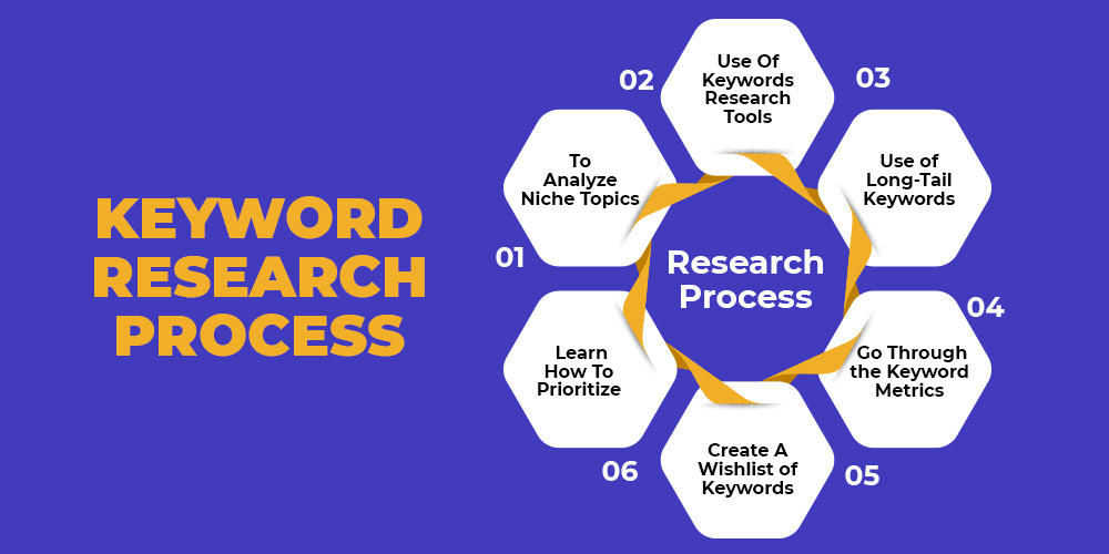 Techniques to perform keyword research
