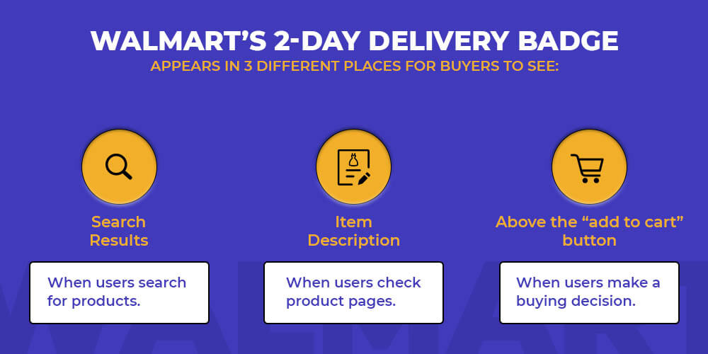 Walmart's 2-day delivery Badge appears at 3 different places