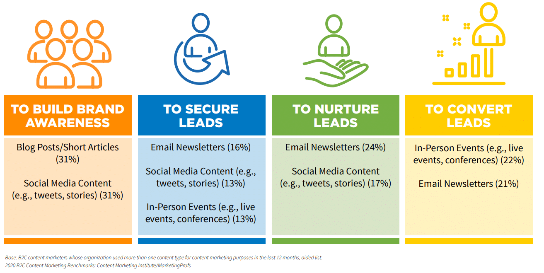 b2c-marketers-lead-journey