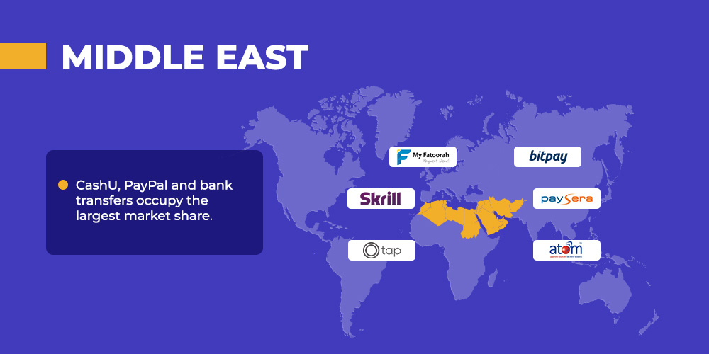 third party payment providers for Shopify stores in Middle east