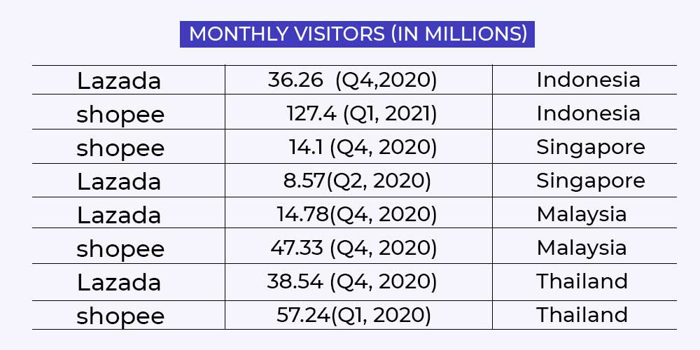shopee vs lazada monthly visitors