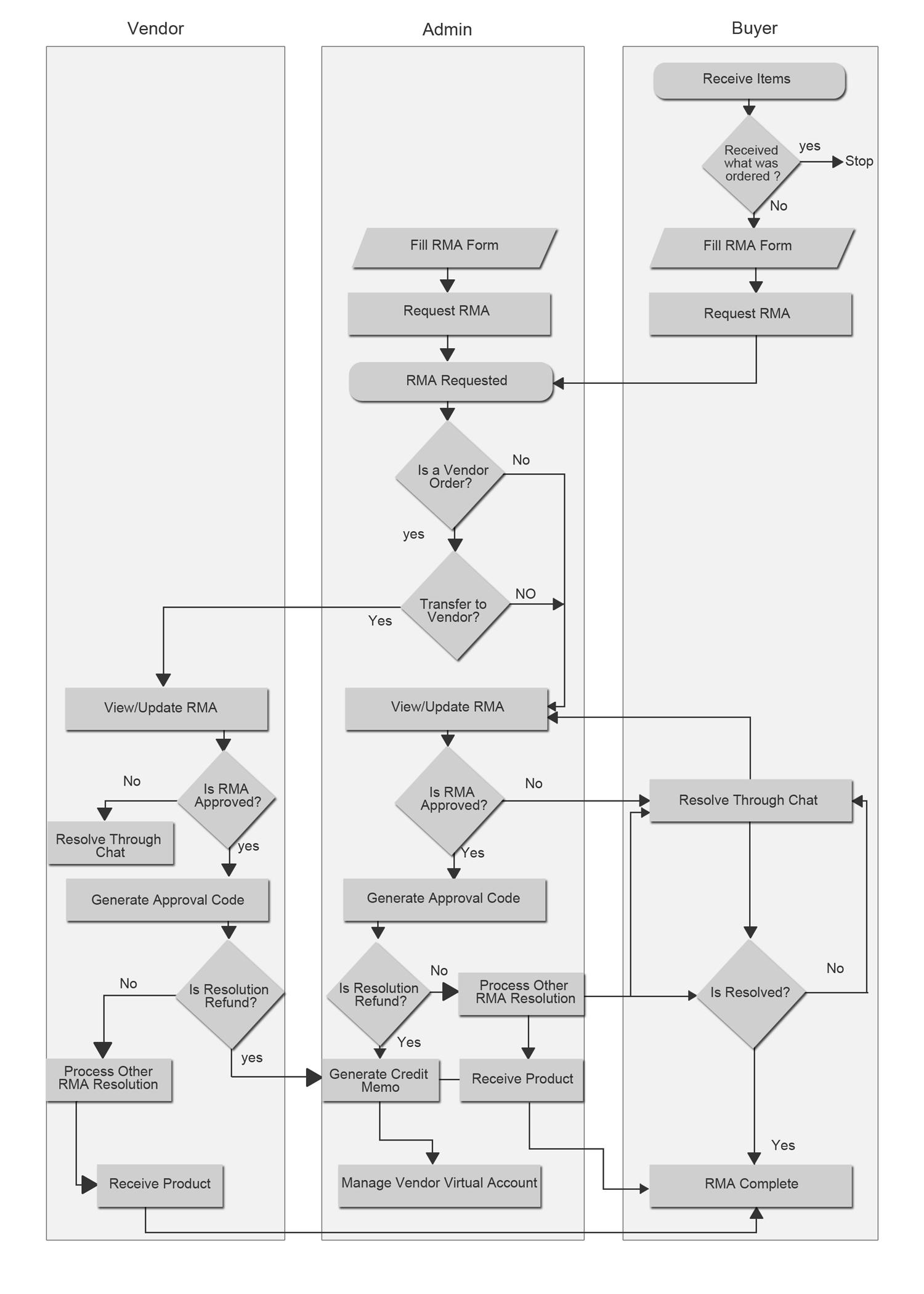 Rma Process Flow