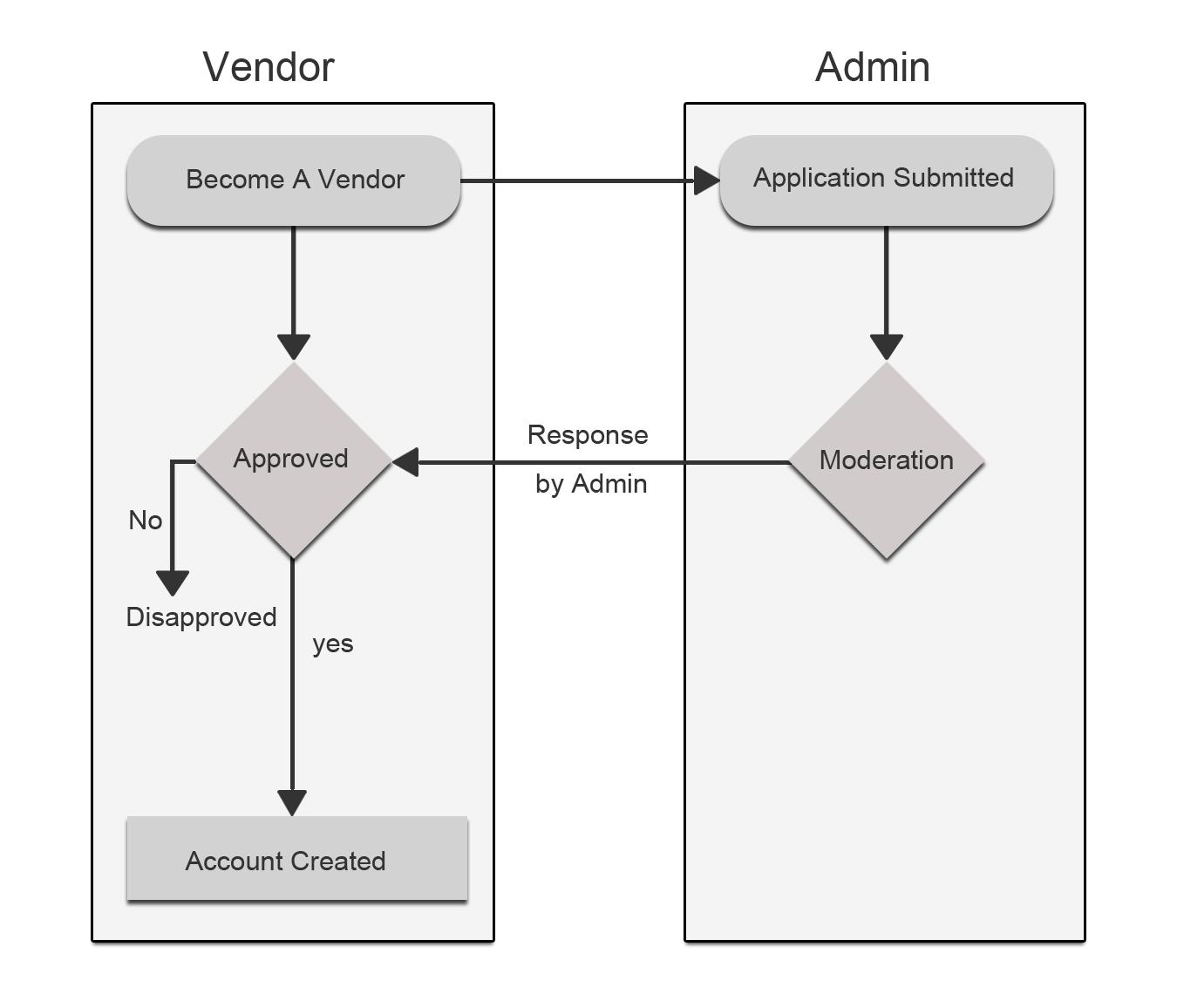 Vendor Registration Flow