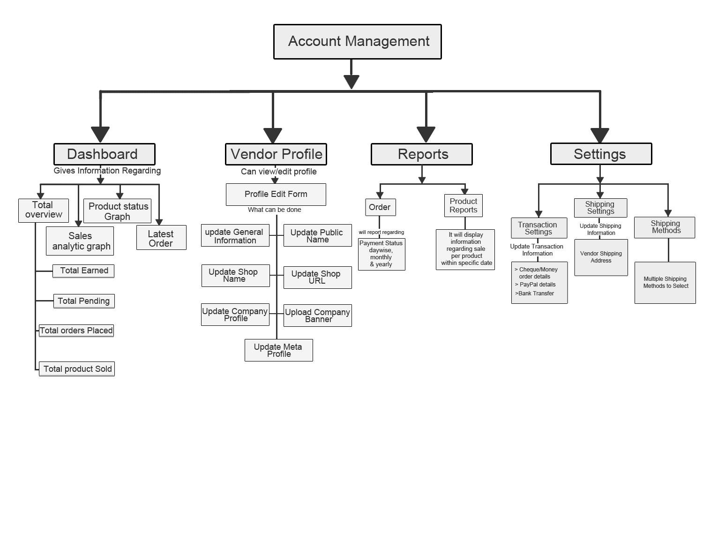 Marketplace work flow online documentation cedcommerce account management flow nvjuhfo Image collections