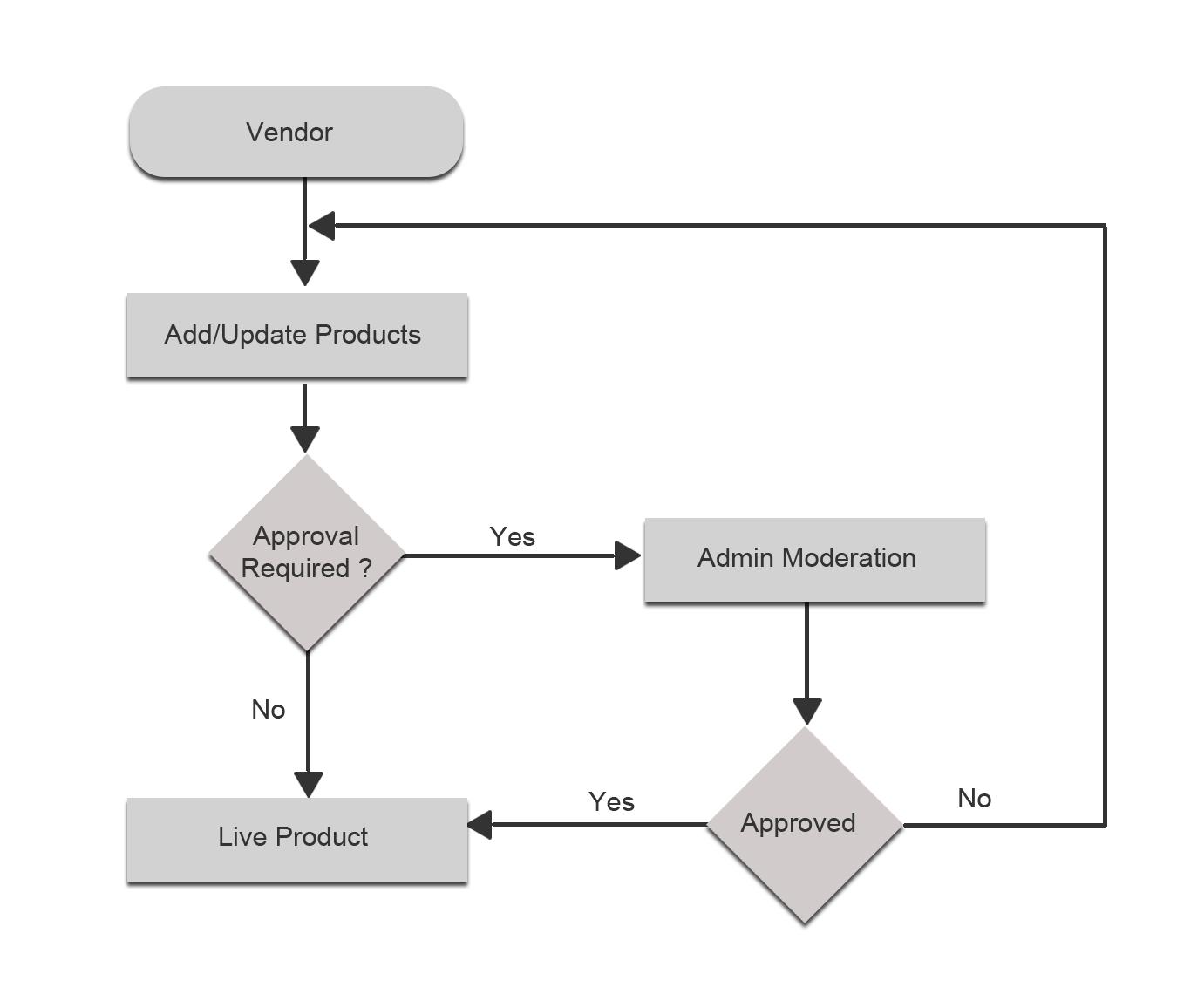 Catalog Management Flow
