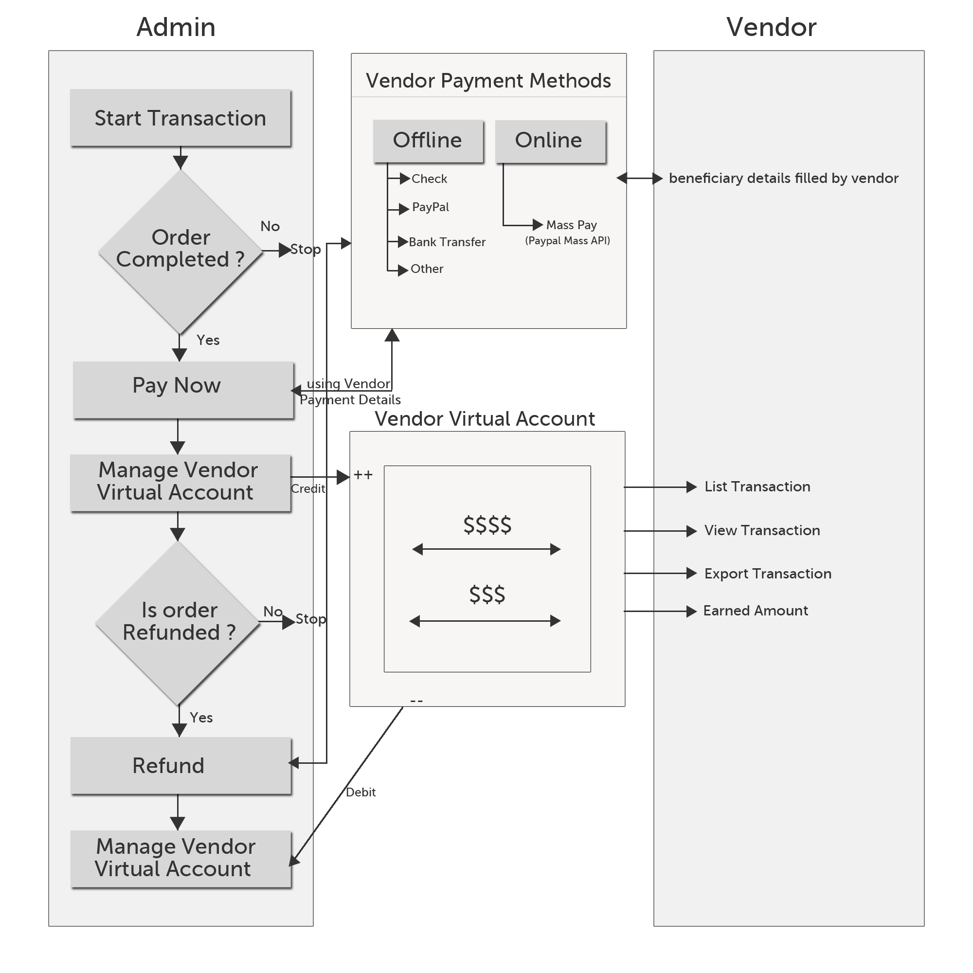 Marketplace Transaction Lifecycle