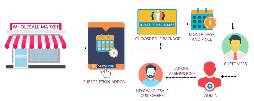 wholesale market user addon