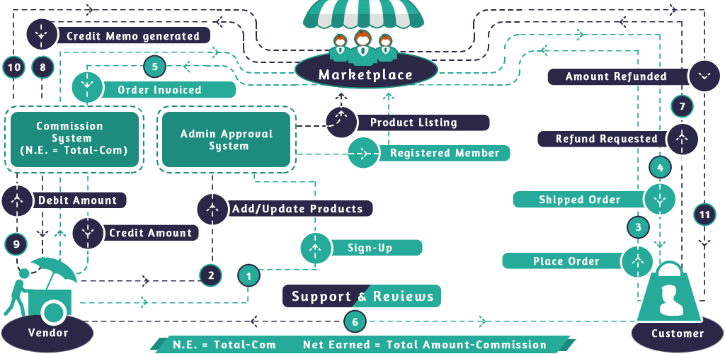 Working of CedCommerce Multi-Vendor Marketplace