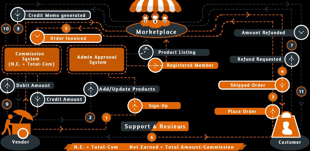 Multi-Vendor Marketplace Magento 2